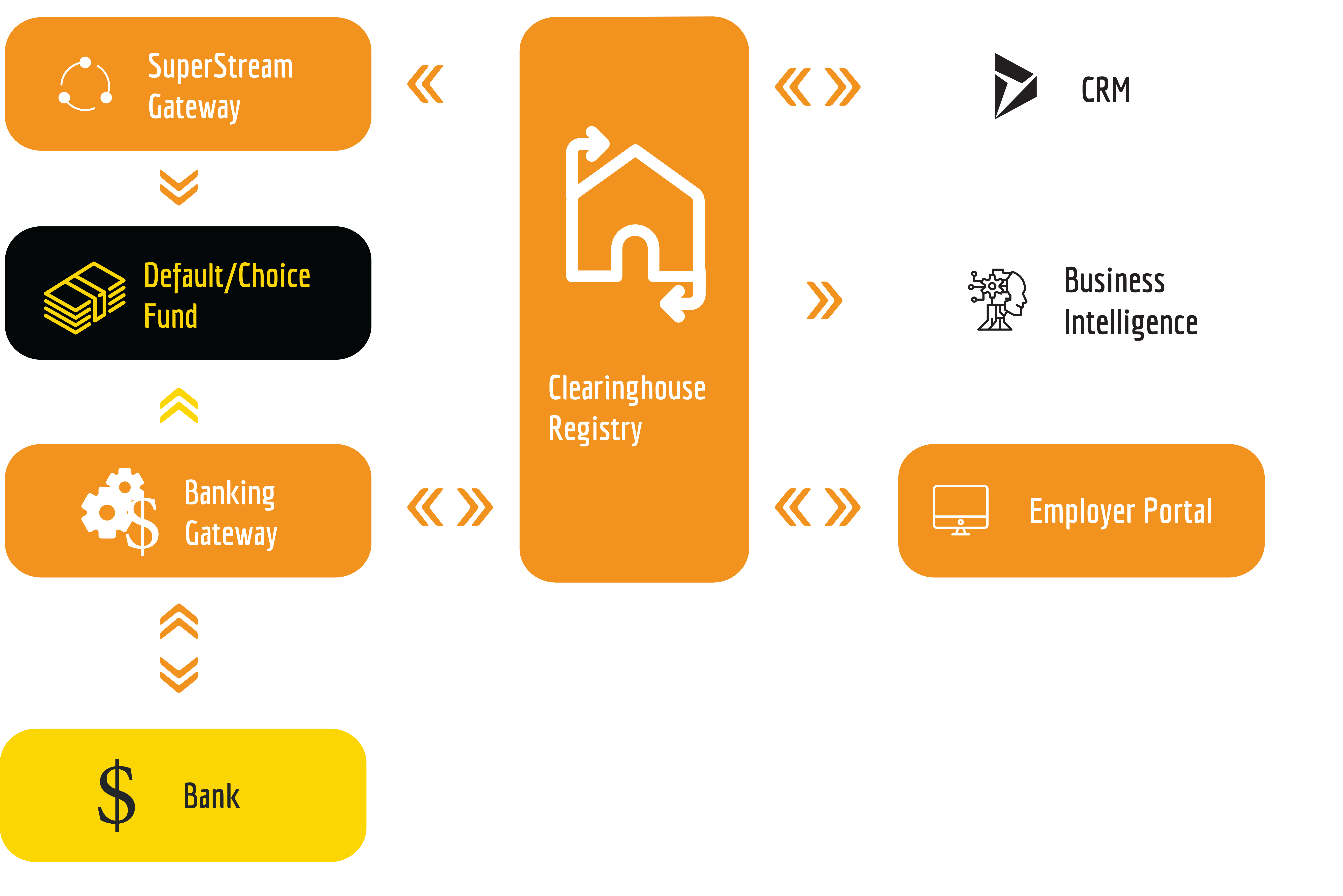 clearing house diagram